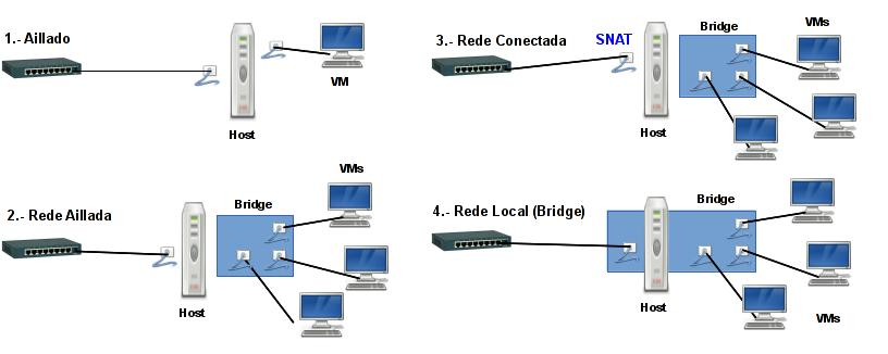 Introducción á Virtualización - Wiki do Ciclo ASIR do IES de